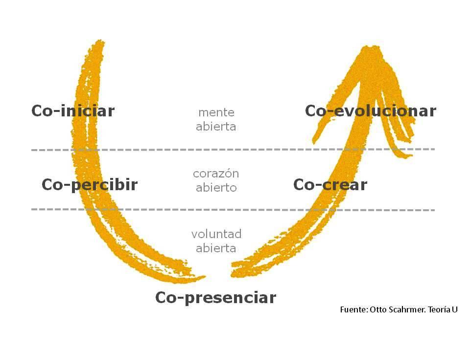 MODELO U, 5fases